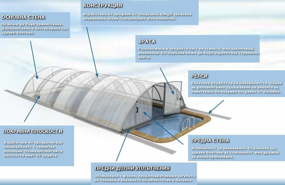 roofing scheme